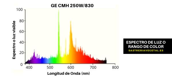 rango de color o espectro de luz